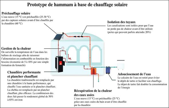 efficience nerg tique l 39 ensen sauve les hammams chantiers du maroc. Black Bedroom Furniture Sets. Home Design Ideas