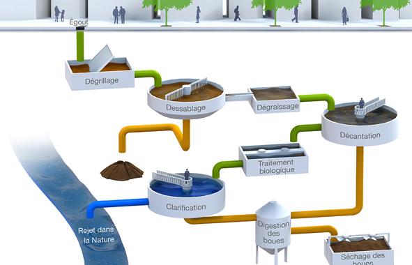 Enviro-Septic : illustration-traitement-des-eaux
